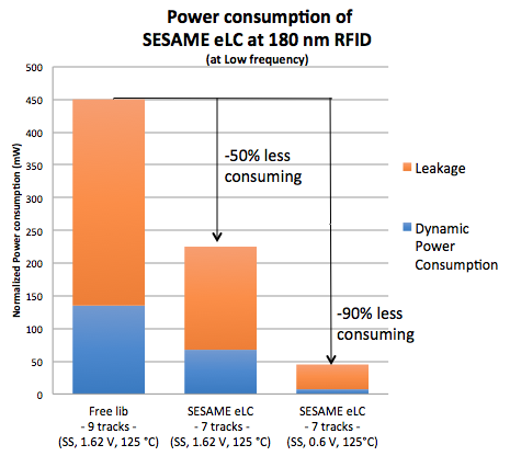 Power consumption of SESAME eLC at 180 nm RFID