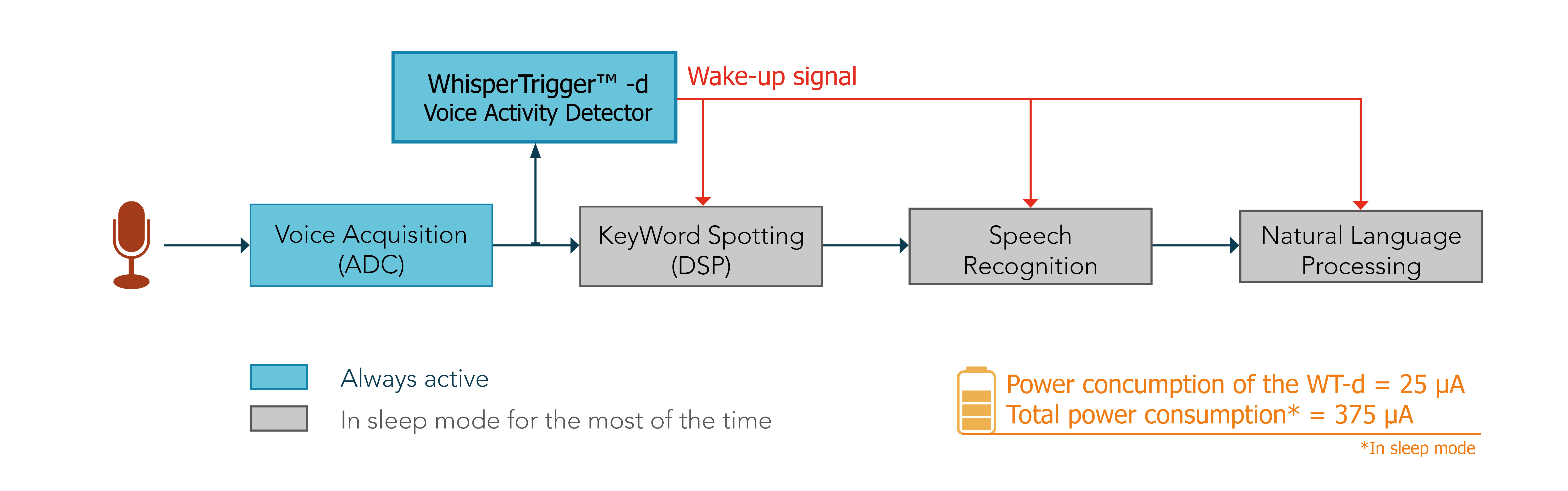 Voice Activity Detection: WhisperTrigger™ and MIWOK benchmark