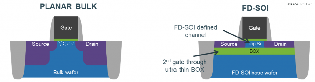 Bulk wafer VS FD-SOI wafer