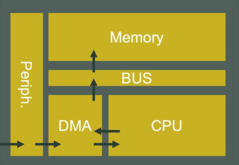 Sub-systems MCU