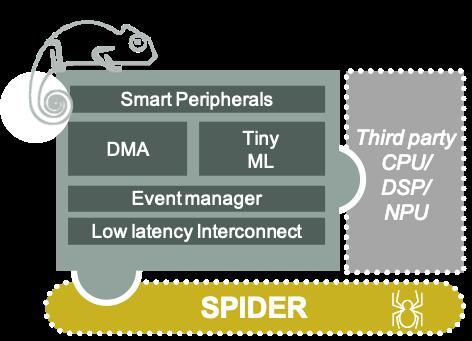 MCU subsystem platform
