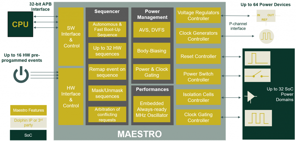 MAESTRO power controller features